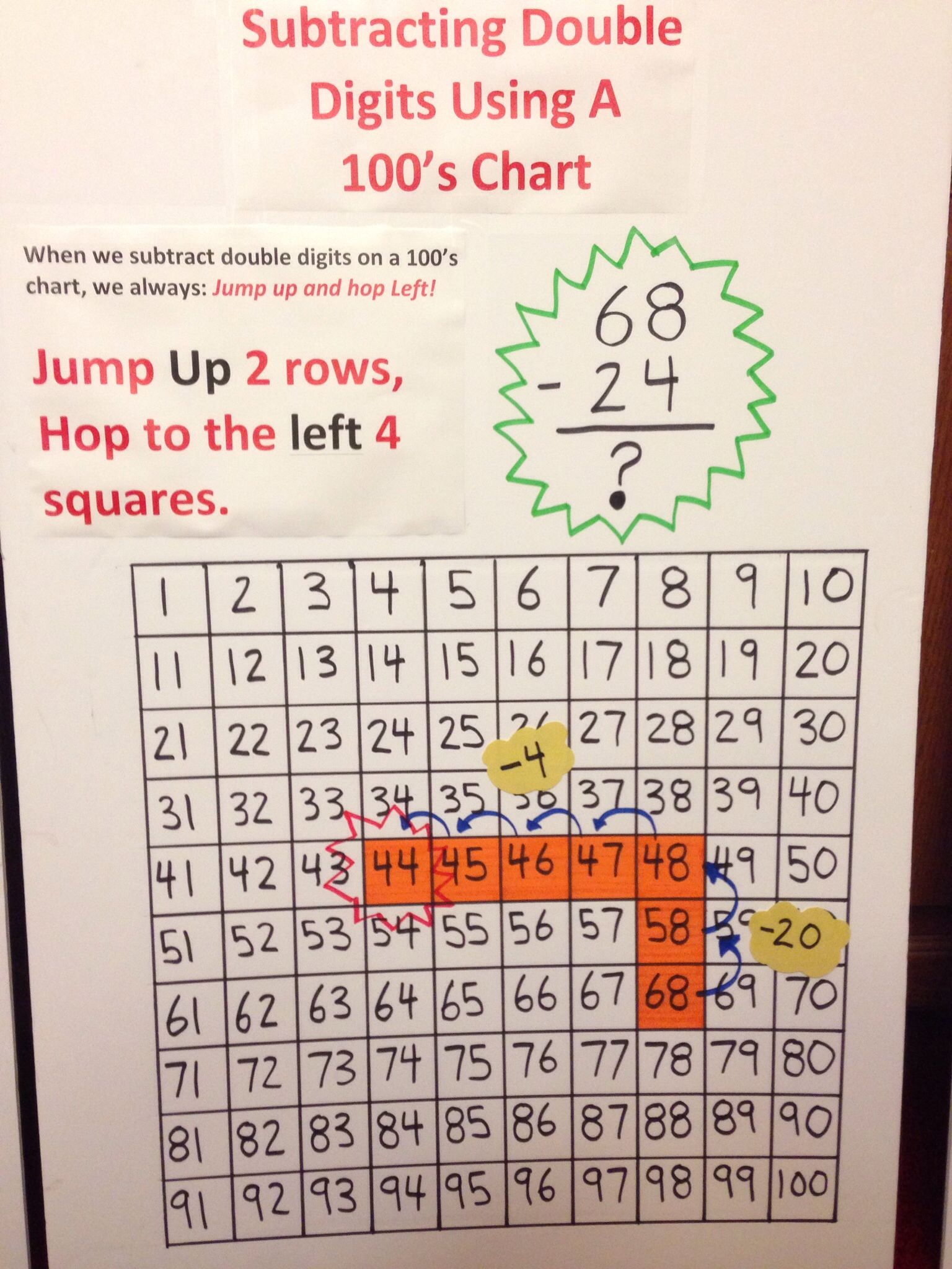 Subtracting On A 100s Chart