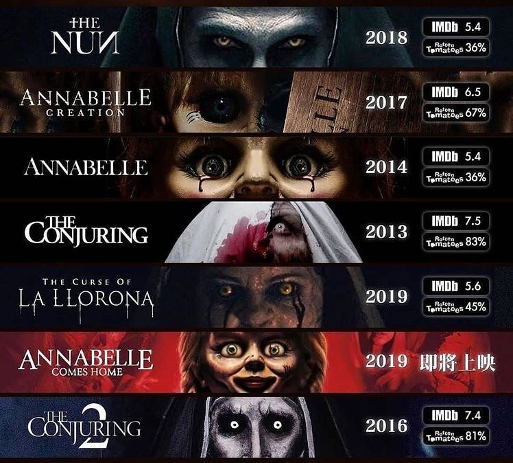The Conjuring Universe Timeline Current Best Horror Movies Horror Movies On Netflix Top Horror Movies
