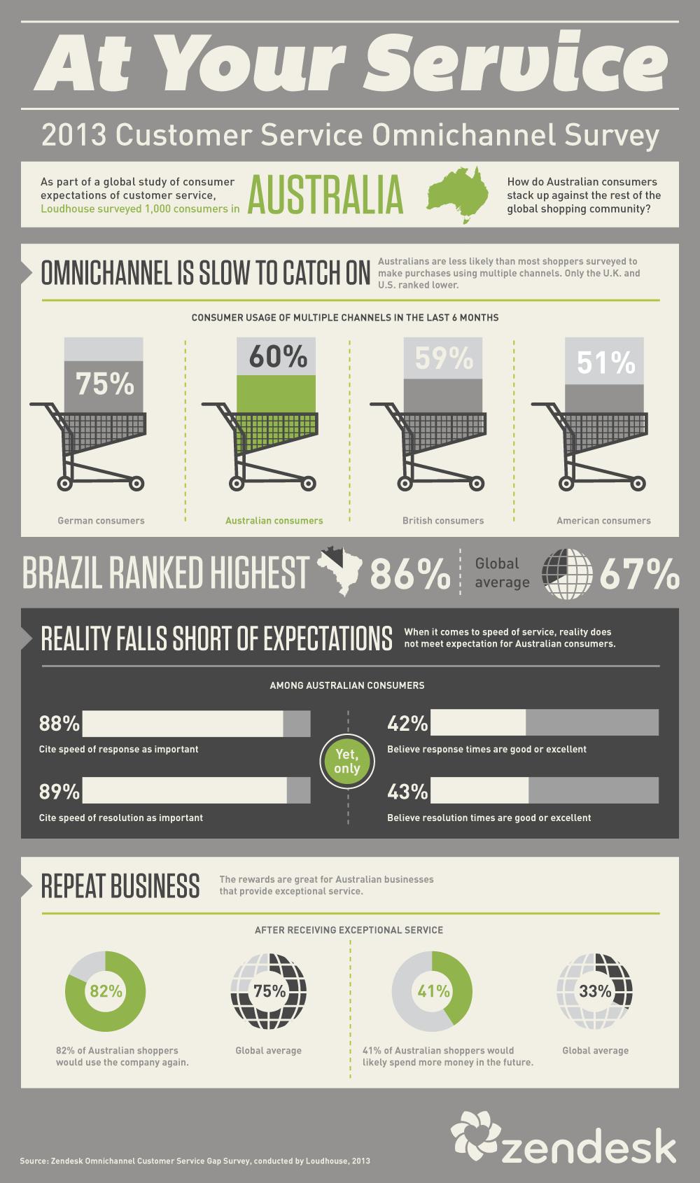 Australia Omnichannel Survey Infographic, Customer