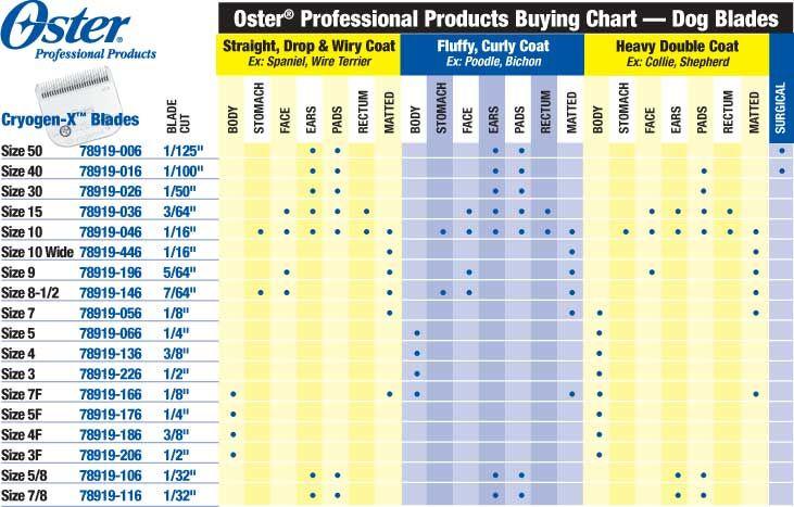 Grooming & Dog Charts