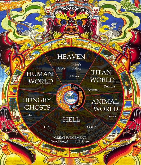 Buddhist wheel of life | Bardo | Pinterest | Buddhism, Buddhists ...
