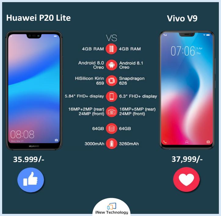 Huawei P20 Lite vs Vivo V9 The battle of notch-bearing