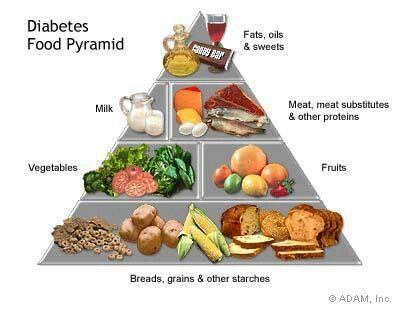 Diabetic food chart diabetes helps and charts pinterest
