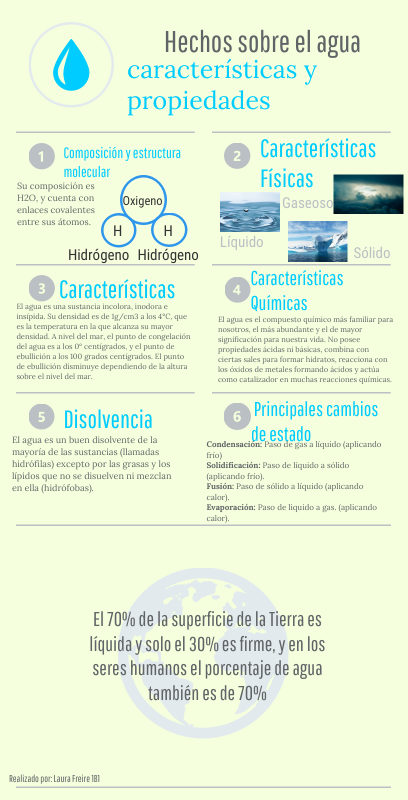 Pin by Irma Perez on + INFOGRAPHICS + | Infographic, How to