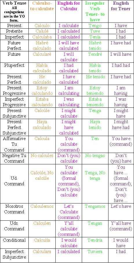 calcular and tener in every verb form! Helpful poster for students ...