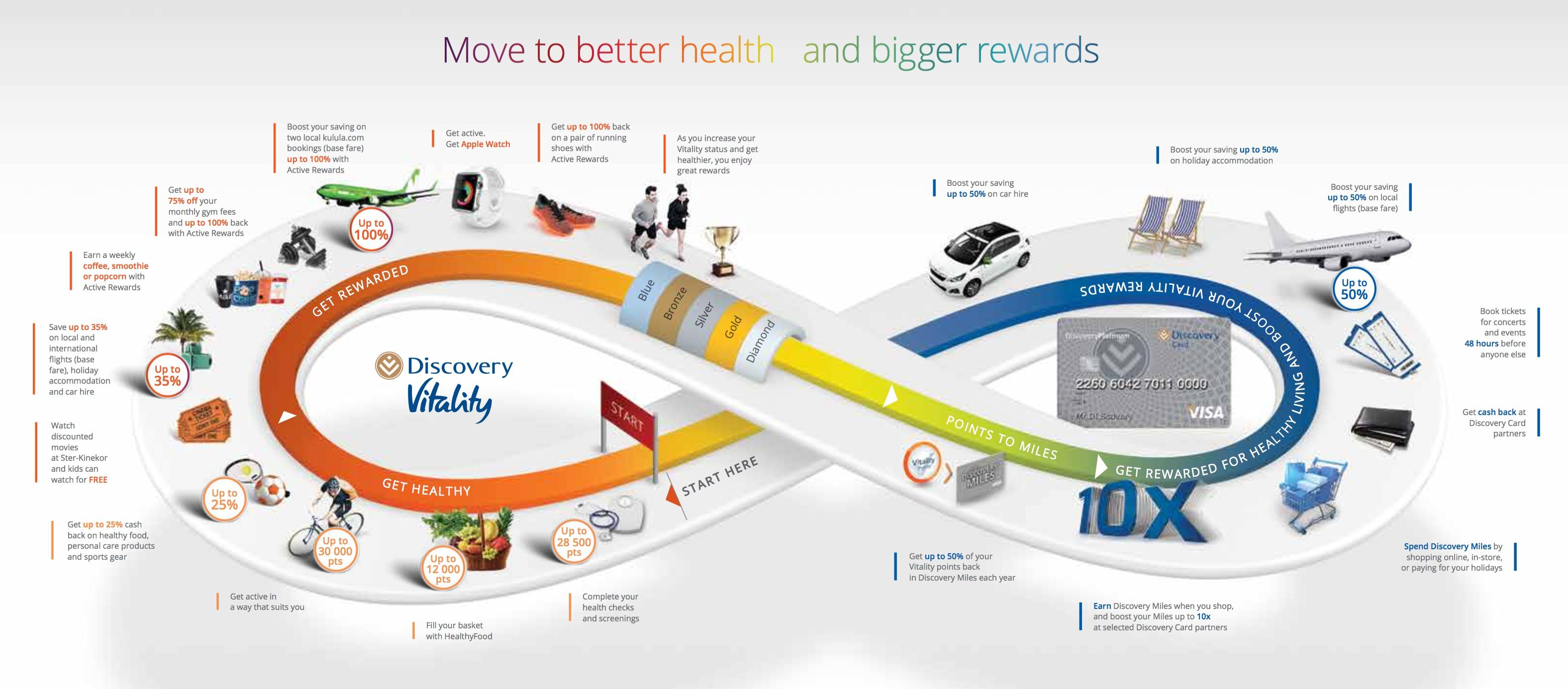 Discovery Vitality price increases and benefits changes