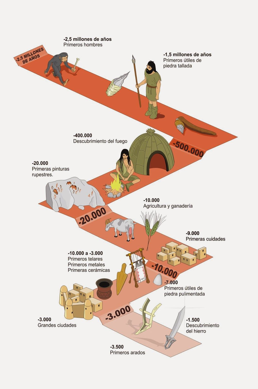 Prehistoria: el Paleolítico