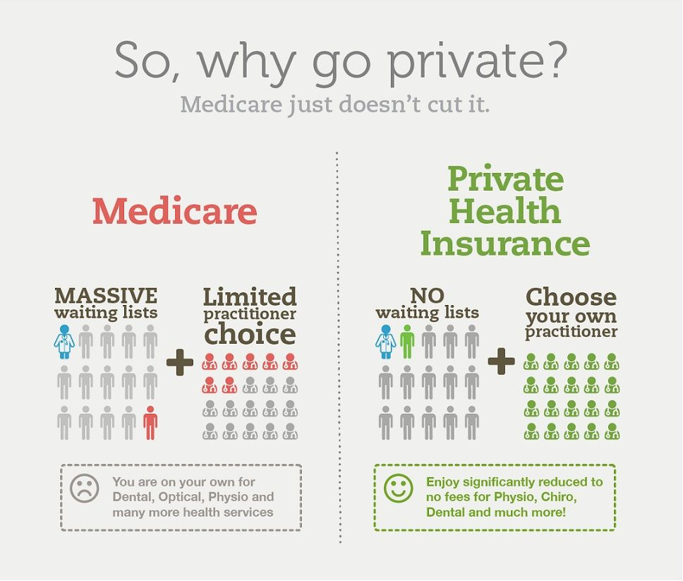 Government Funded Vs Private Healthcare You Should Know Your