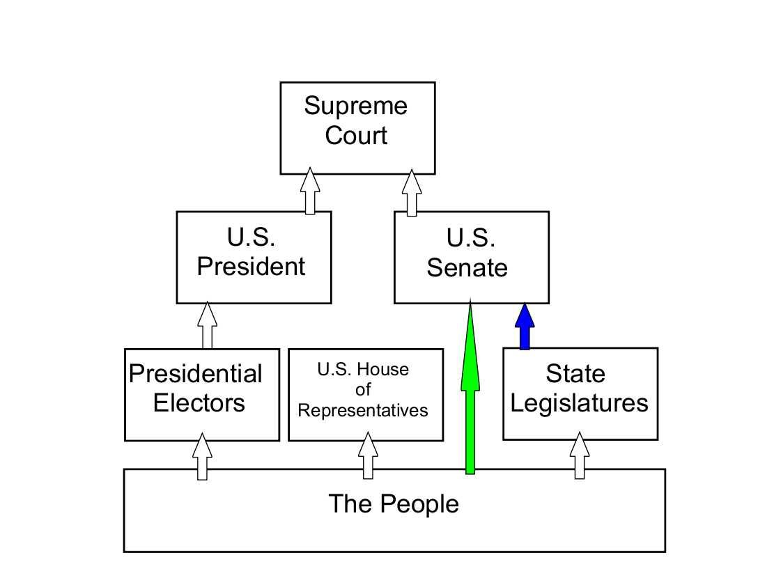 Structure of the us government before and after ratification of structure of the us government before and after ratification of the 17th amendment to the us nvjuhfo Gallery