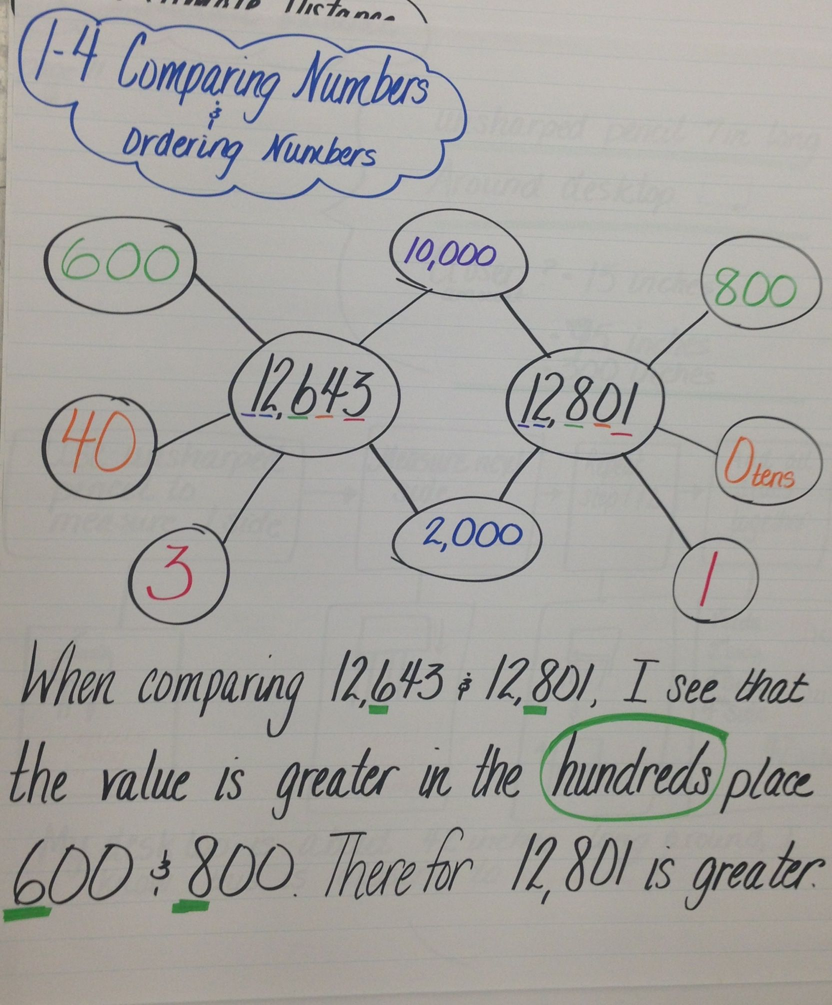 1 4 Comparing Numbers Double Bubble Map