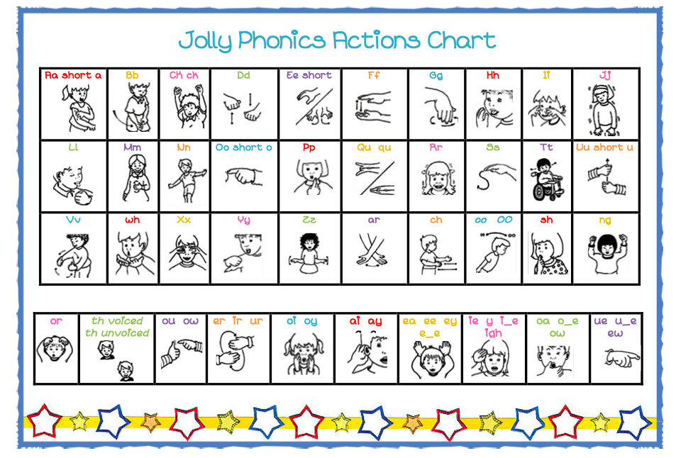 Jolly Phonics actions chart A handy chart to keep as a