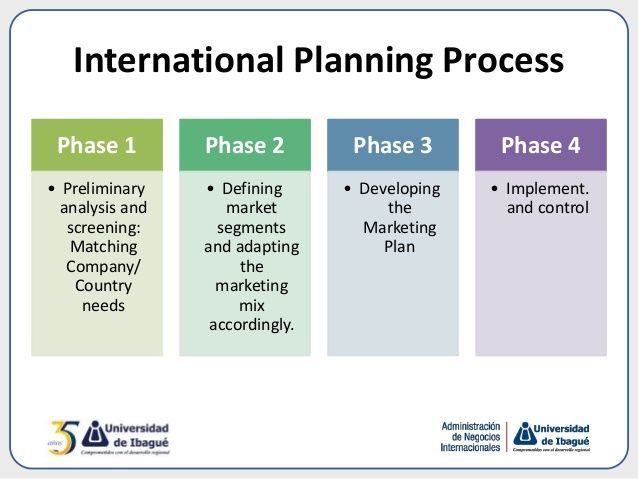marketing plan phases - Google Search Marketing Pinterest - Components Marketing Plan