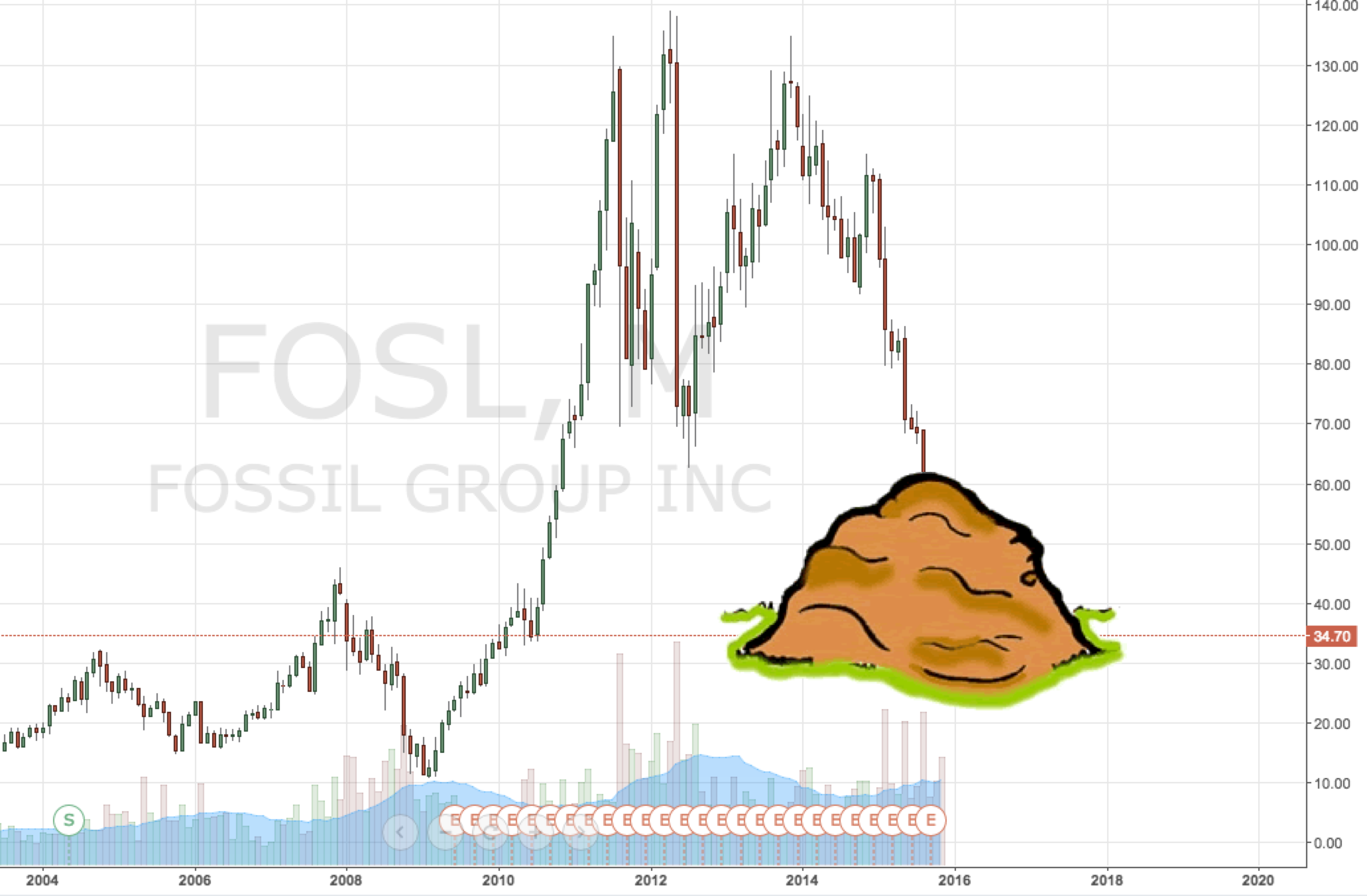 Fossil Fosl Getting Buried Pun Intended With Images
