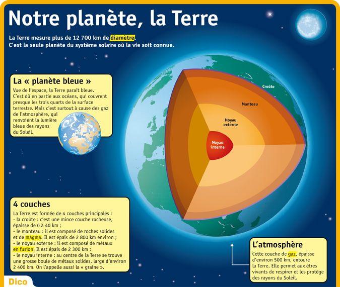Fiche expos s notre plan te la terre g o 02 le syst me solaire dans la - Comment enlever les cailloux de la terre ...