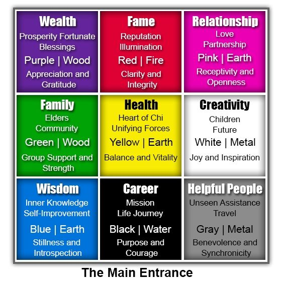 The Placement Of Chakra Colors