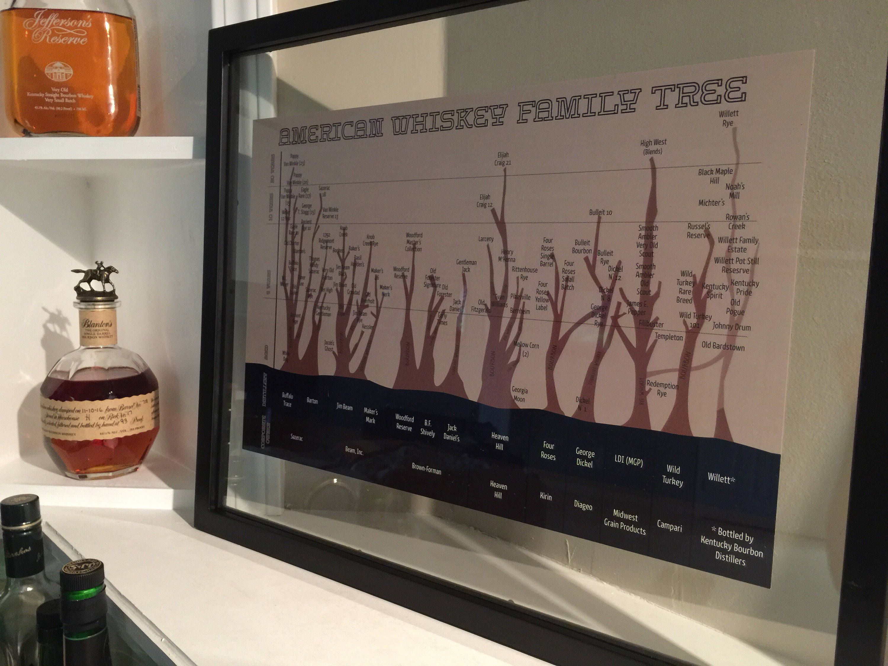 American Whiskey Family Tree Poster For Man Cave Distillery Or