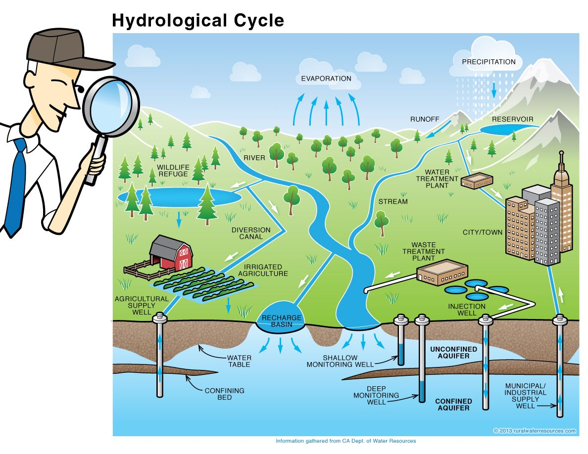 impact of hydrological cycle on earths surface processes The water cycle: surface runoff  as more and more people inhabit the earth  urbanization can have a great effect on hydrologic processes, such as surface.