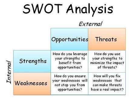 Swot Analysis Swot Analysis Swot Analysis Examples Analysis