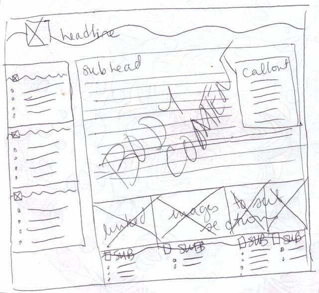 What a \'Wireframe\' Is (Websites)