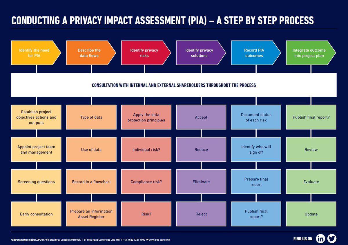 Giuliano Liguori Ingliguori Twitter Data Protection Impact Assessment Cyber Security Awareness Information Security Governance