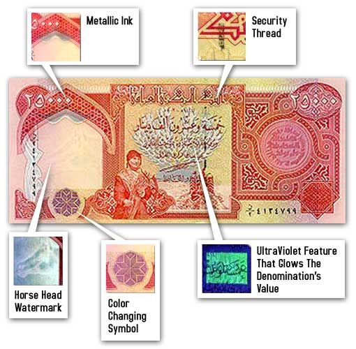 Iraqi Dinar 25k Notes World Currency Money
