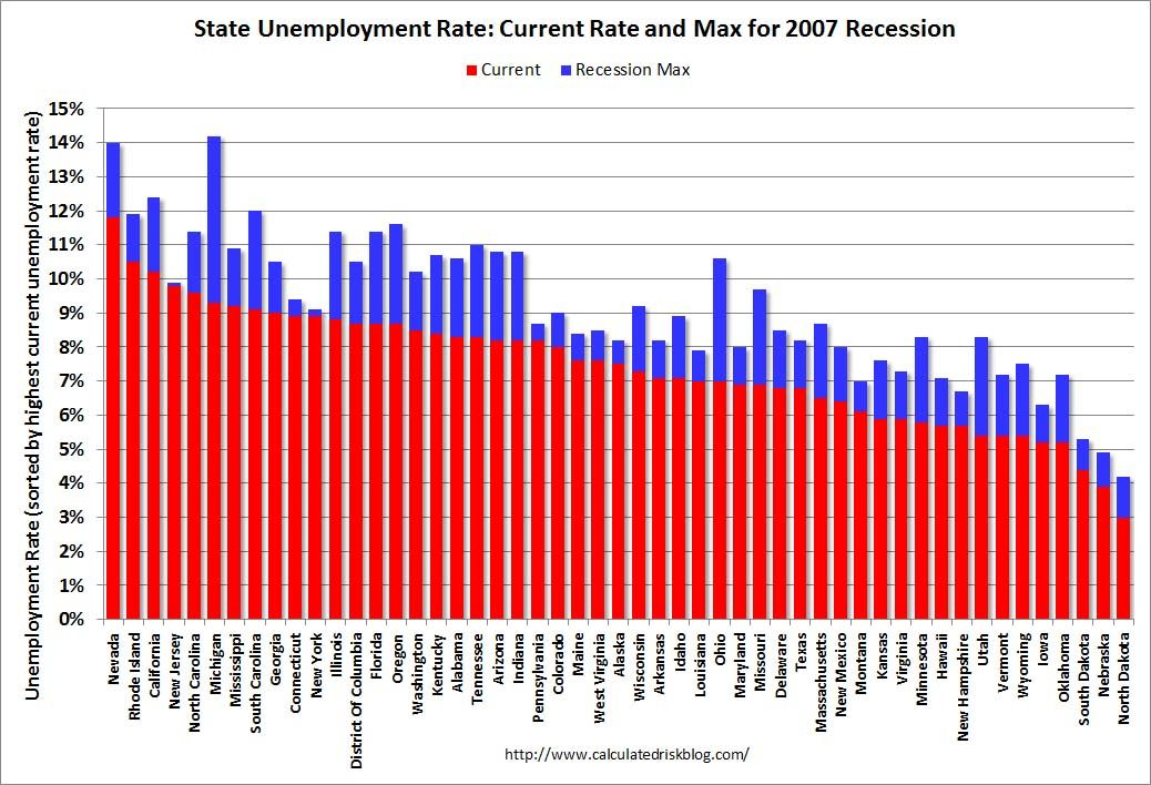 Unemployment Is Falling Everywhere Except The Northeast What Gives Unemployment Rate Unemployment Finance Blog
