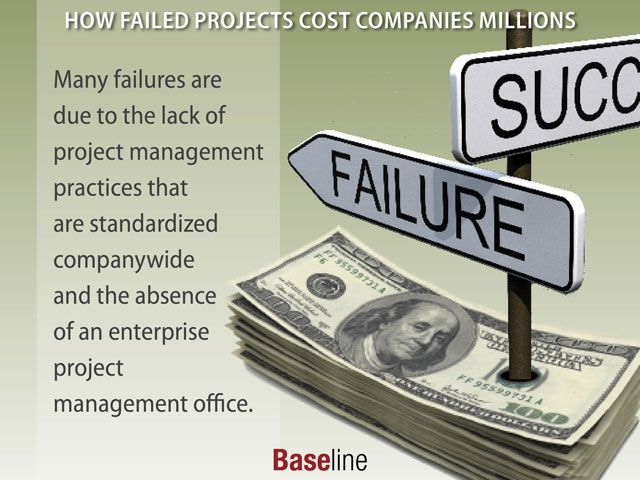 How Failed Projects Cost Companies Millions