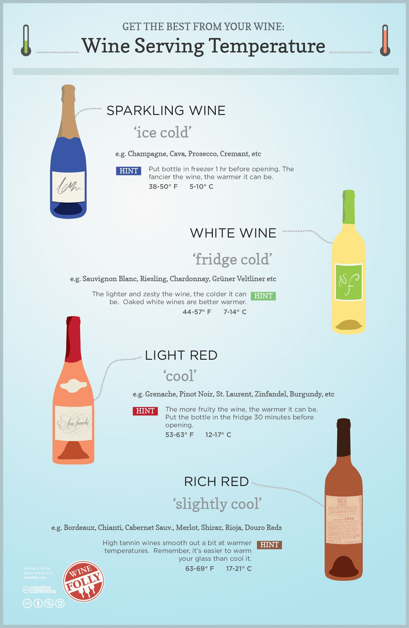 Does Temperature Really Matter? Wine Serving Survival Guide | Wine Folly - July 22, 2013