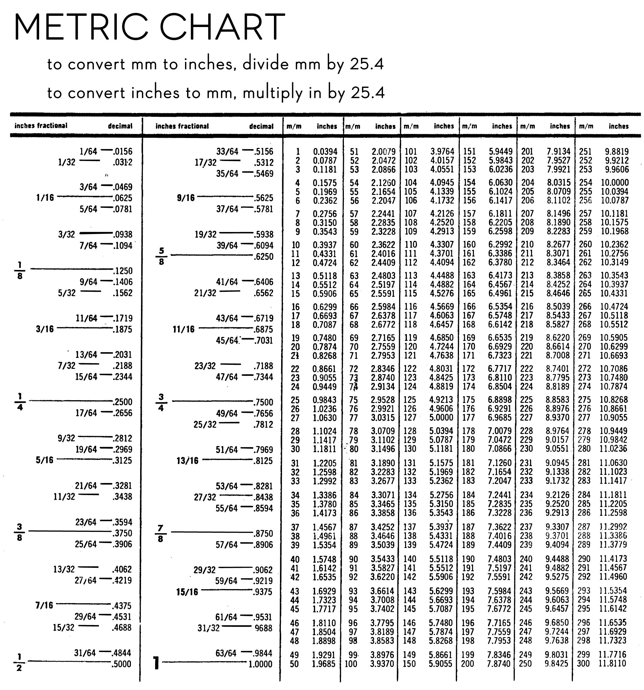 Metric Chart For Kids