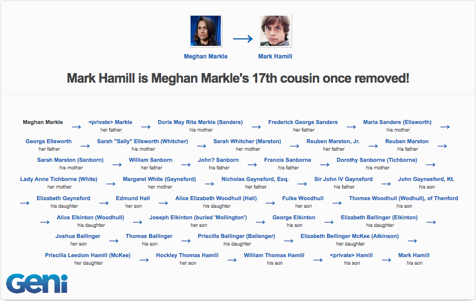 Meghan Markle Is Related To Mark Hamill See Other