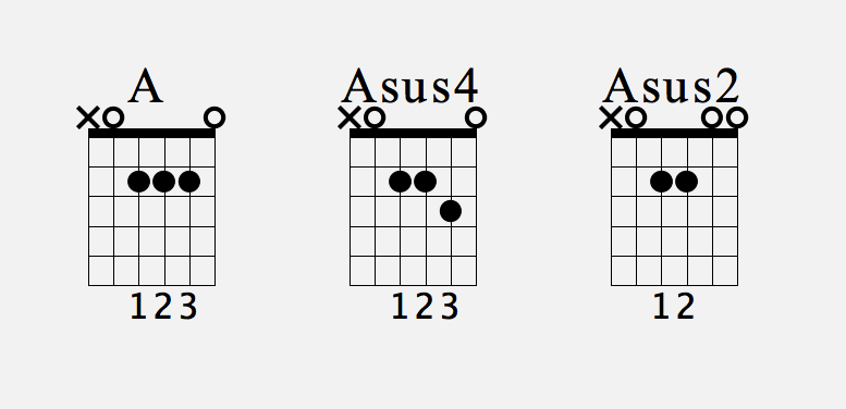Suspended Chords Sus 2 And Sus 4 Guitars Guitar Songs And Music