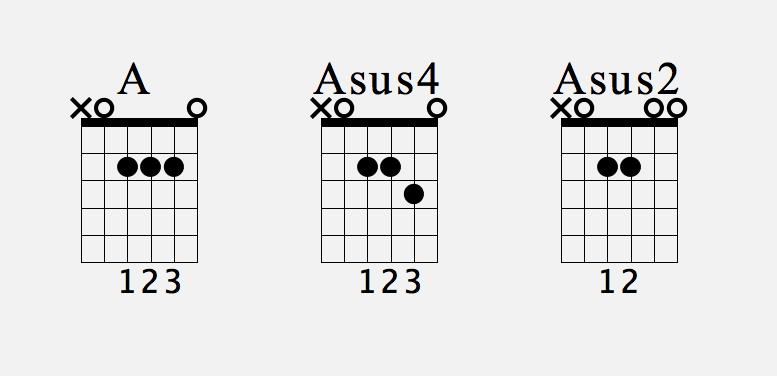 Suspended chords (sus 2 and sus 4) | Guitar | Pinterest | Guitars ...