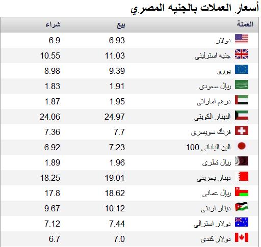 اسعار الدولار والعملات اليوم 22 4 2013 بالبنوك والسوق السوداء