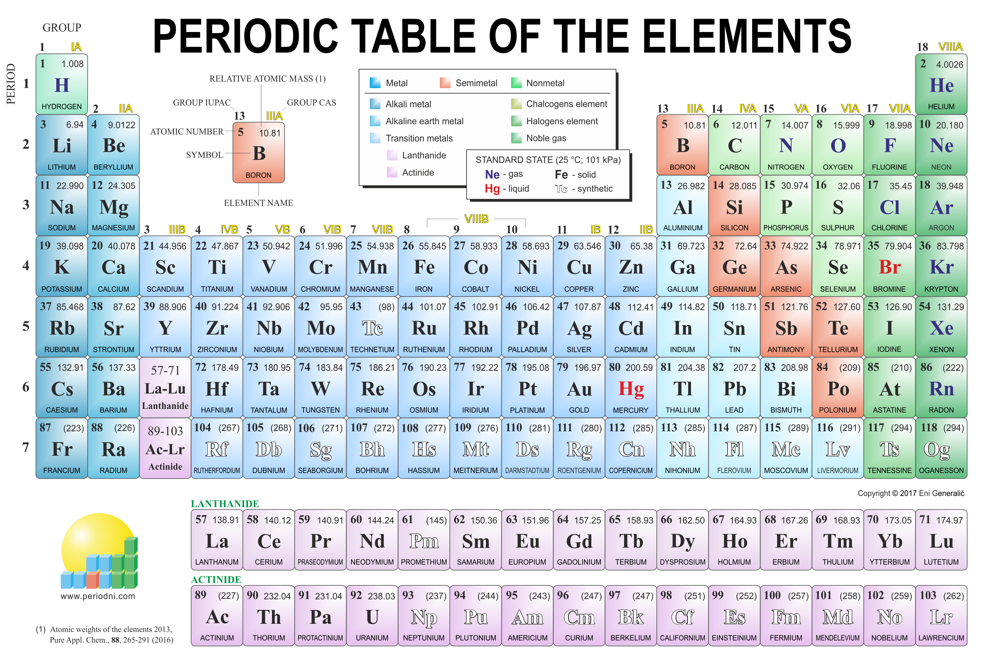 Chemistry Made Easy Unit 1 Of 3 In 2021 Periodic Table Of The Elements Periodic Table How To Memorize Things [ 2197 x 3320 Pixel ]