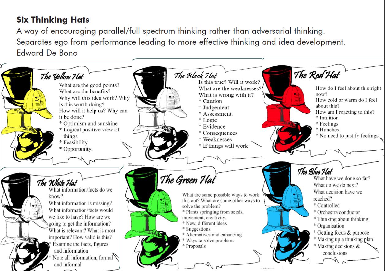 de bono thinking systems six thinking hats - HD1257×887