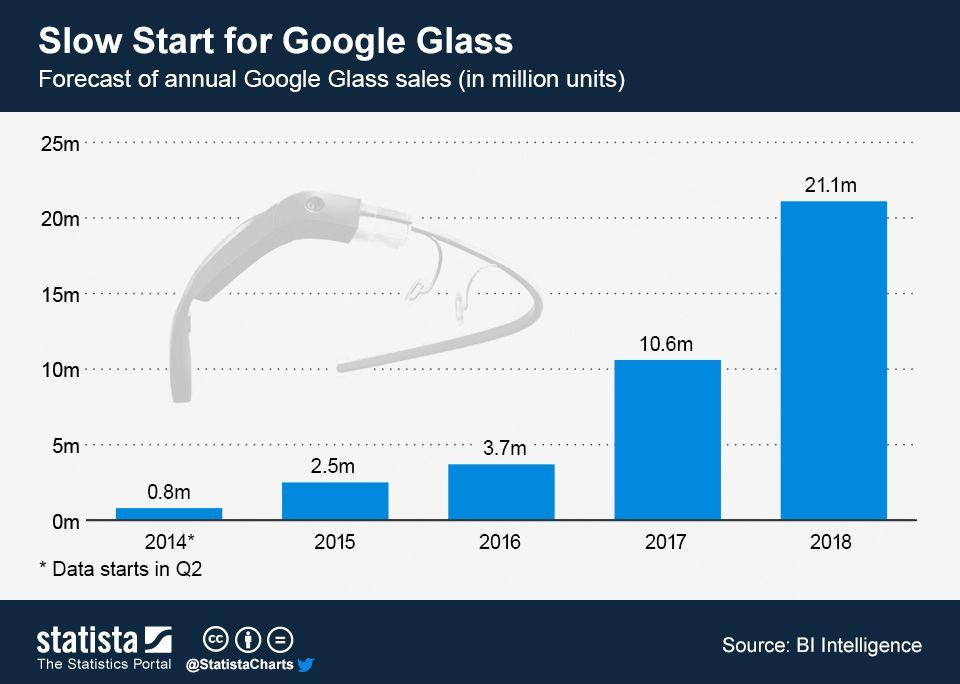 Previsiones de venta de las gafas de Google #infografia - sales forecast