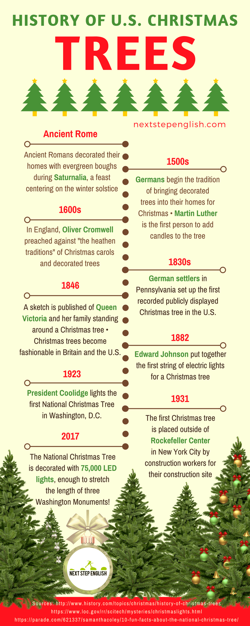 Real History Of Christmas.Christmas Tree History With Timeline Infographic History