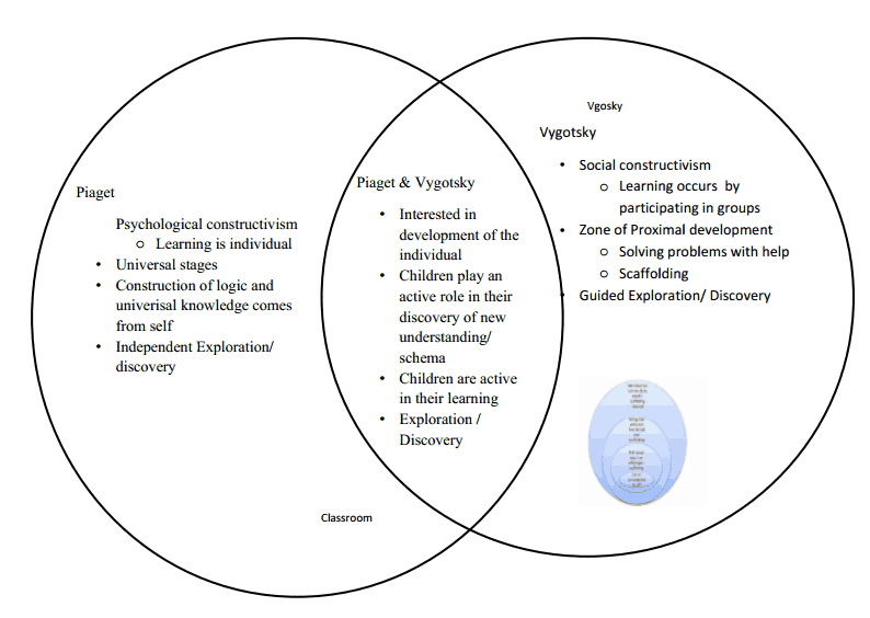 outline and evaluate piaget and vygotsky Be certain to include specific aspects of vygotsky's theory  evaluate the role that culture plays regarding  piaget's theory of cognitive development.