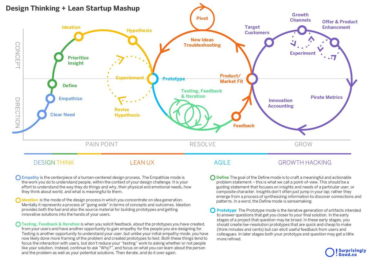 Bilderesultat for design thinking lean startup agile