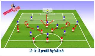 تشكيلات وخطط كرة القدم In 2021 Soccer Field Business Solutions How To Plan
