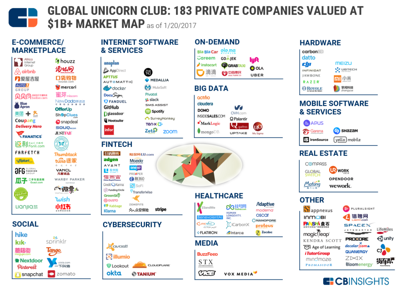 71 Market Maps Covering Fintech, CPG, Auto Tech, Healthcare