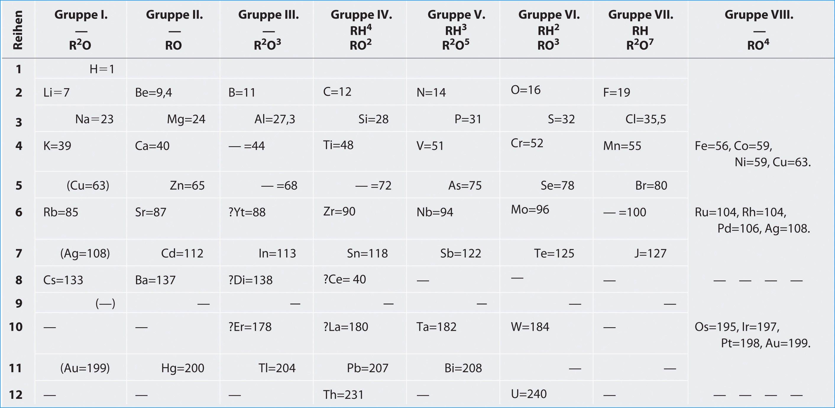 New Periodic Table Column Names