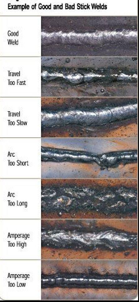 Weld chart Metal sculpture Pinterest Chart, Metal working - aluminum tig welder sample resume