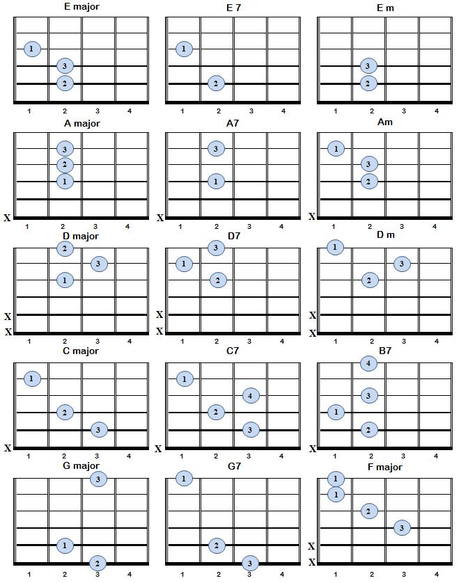 Basic Guitar Chords Bell Co Music Learning Guitar Pinterest