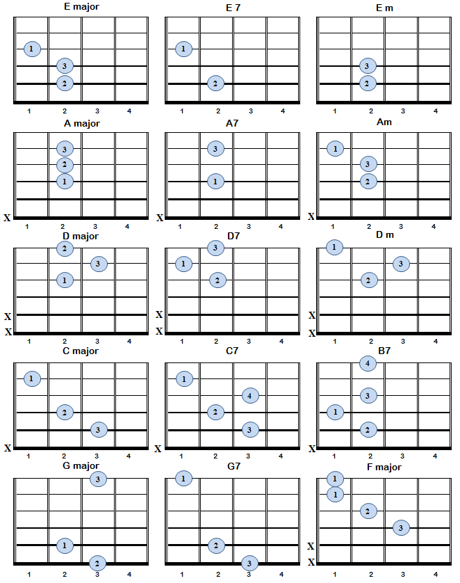 Basic Guitar Chords Bell Co Music Guitar Tutorials Pinterest