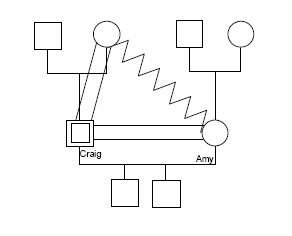Great website for a brush-up on genograms. Family