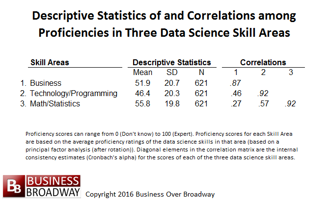 Descriptive Statistics Of And Correlations Among Different Data Science Skills Data Science Science Skills Science