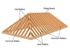 Hip Roof Framing And Building Estilos De Techo Cerchas De Madera Alero De Madera