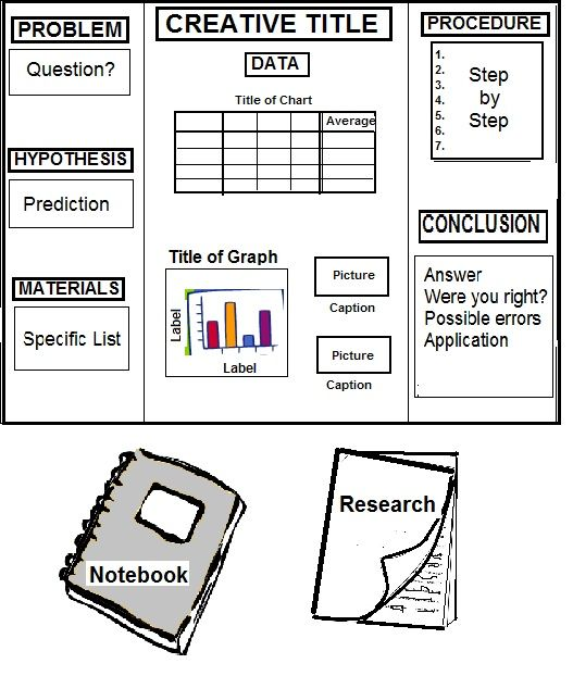 science fair project idea worksheet Science fair project idea worksheet 1 what topic are you focusing on for your science fair project the effect of various types of hand cleaners on eliminating germs 2 what resources have you used to better understand your topic please list the resources in appropriate format and.