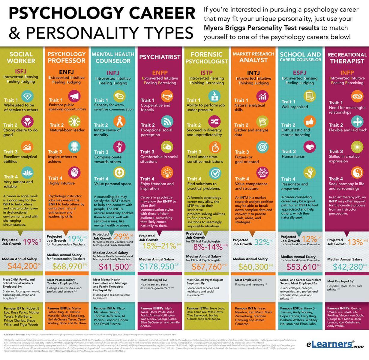 Psychology Career Personality Types Jpg 1230 1200 Pixels Psychology Careers Funny Dating Quotes Psychology